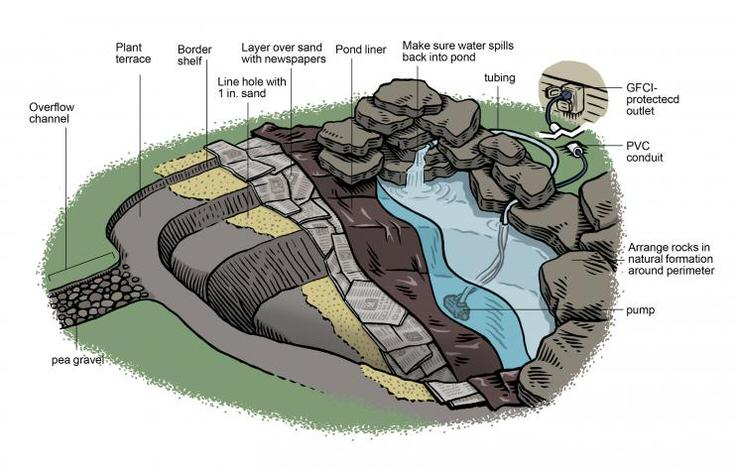 How to Build a Pond Easily, Cheaply and Beautifully • The ...