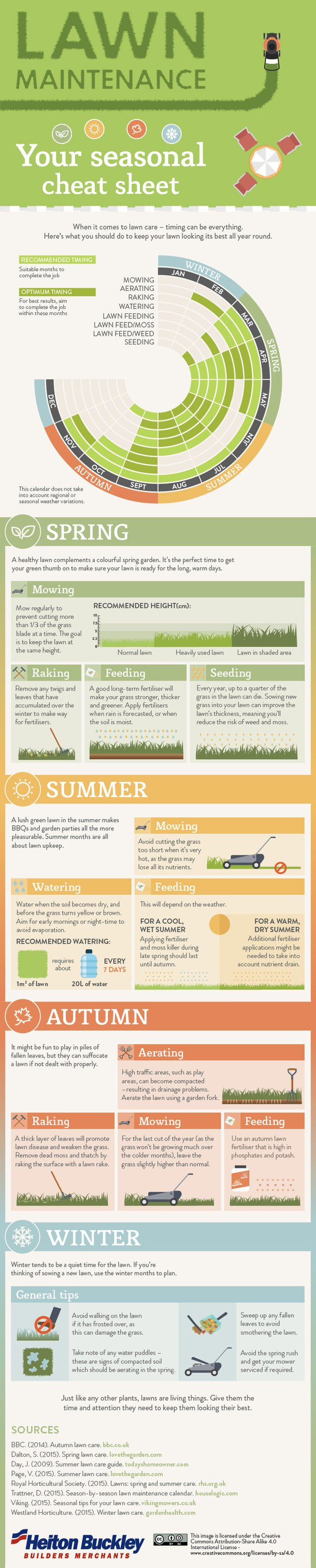 Garden cheat sheets-1